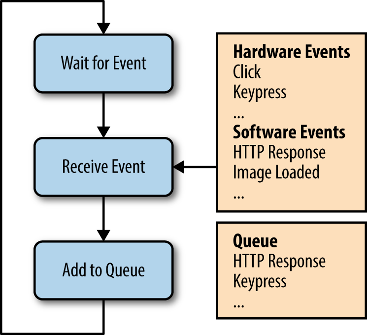 Filling the queue with hardware and software events.