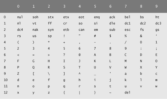 The digits at the left of the table are the left digits of the decimal equivalents (0u2013127) of the character codes and the digits at the top of the table ... & Appendix B. ASCII Character Set - Java™ for Programmers: Deitel ...