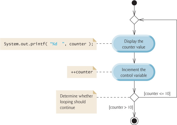 Uml Activity Diagram For The Do While Repetition Statement Java