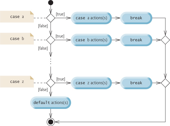Switch Statement Uml Activity Diagram Java How To Program Early