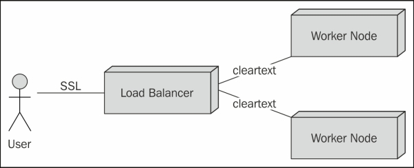 Using SSL in the JBoss EAP6 cluster