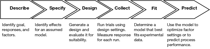 Framework for Experimental Design