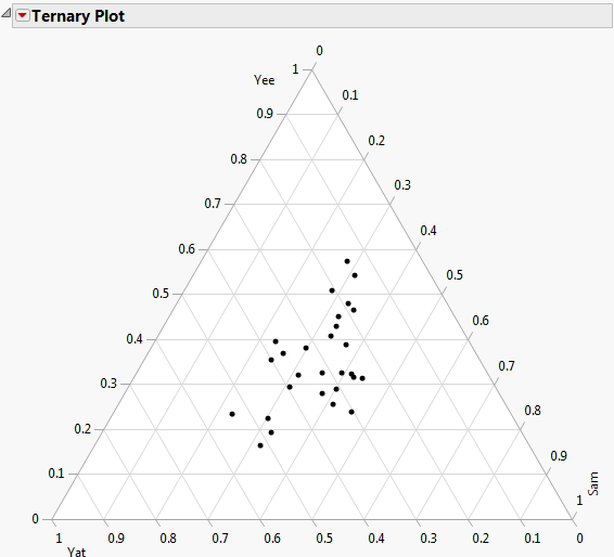 Example of a Ternary Plot