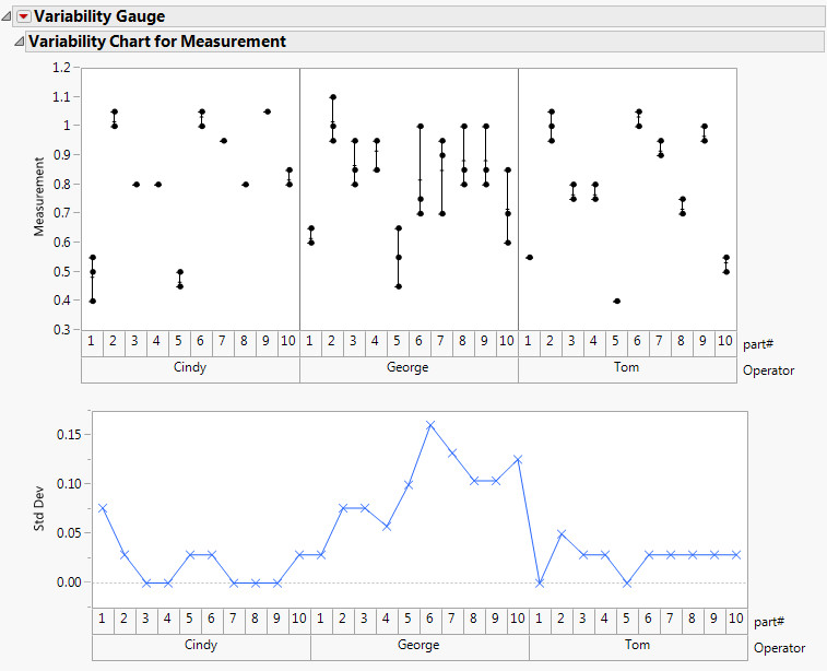 Variability Gauge Charts - JMP 13 Quality and Process Methods [Book]
