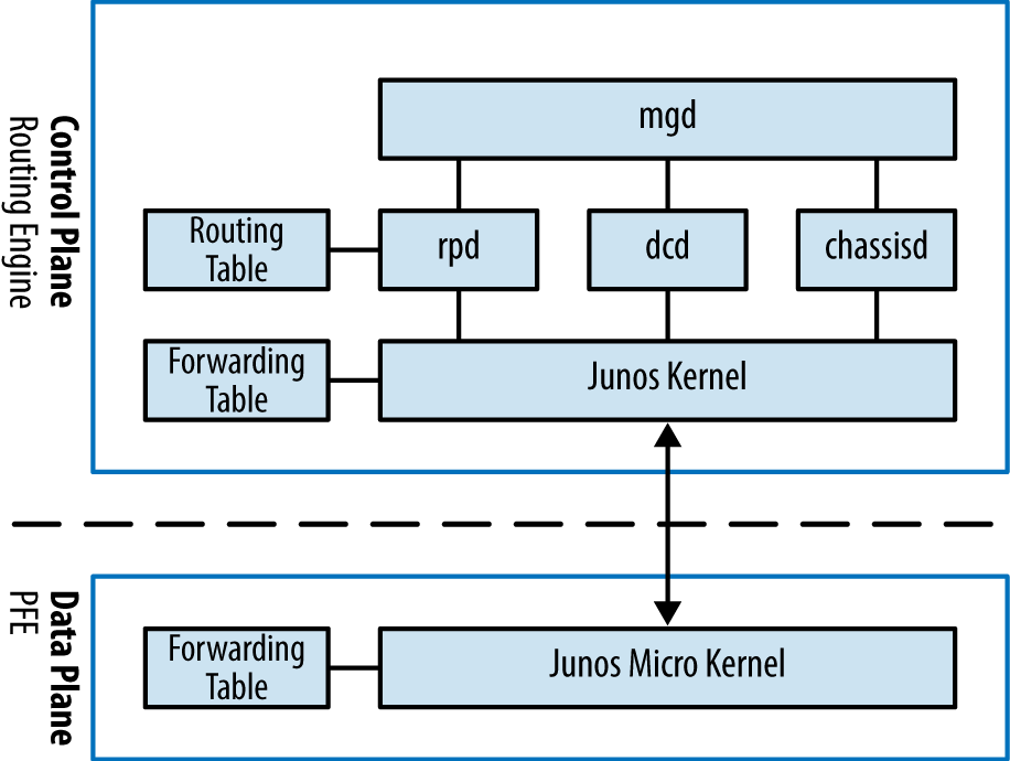 Junos - Juniper MX Series [Book]
