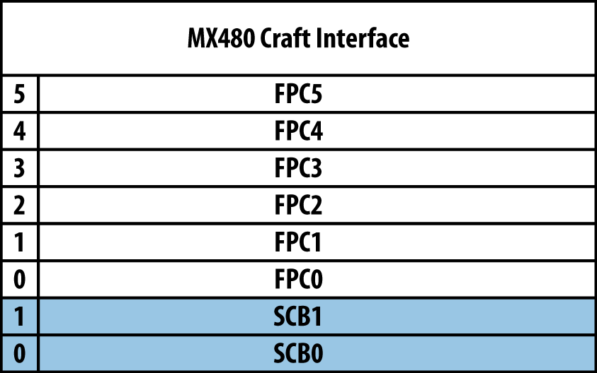 Juniper MX480 interface numbering with SCB redundancy