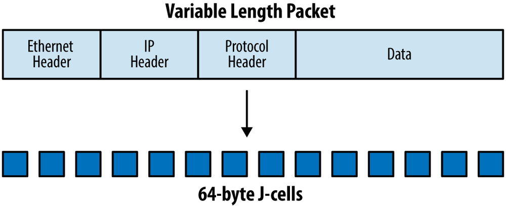 Cellification of variable length packets