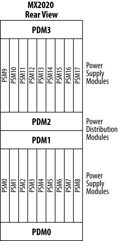 Illustration of MX2020 power supply architecture