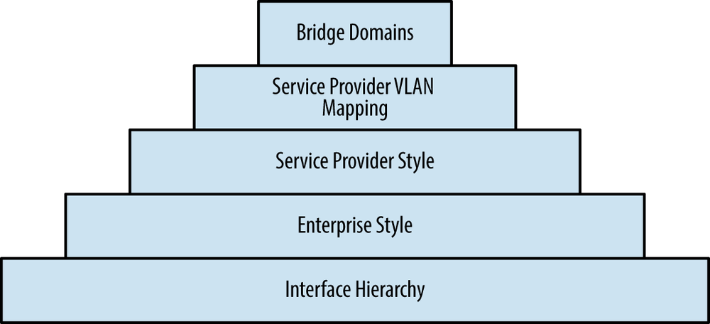 Learning hierarchy of Juniper MX bridging