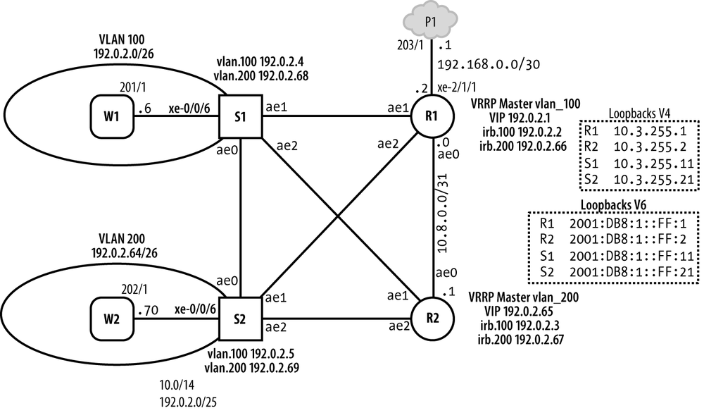 border gateway protocol essay Basic notes on bgp (border gateway protocol) by shabeer ibm bgp rip, ospf and eigrp are all different but they have one thing in commonthey want to find.