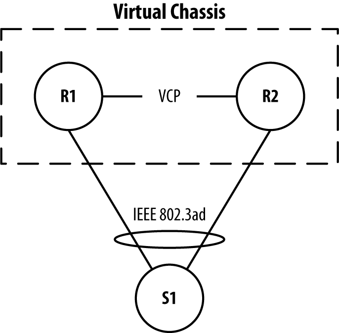 Illustration of MX-VC Configuration Topology.
