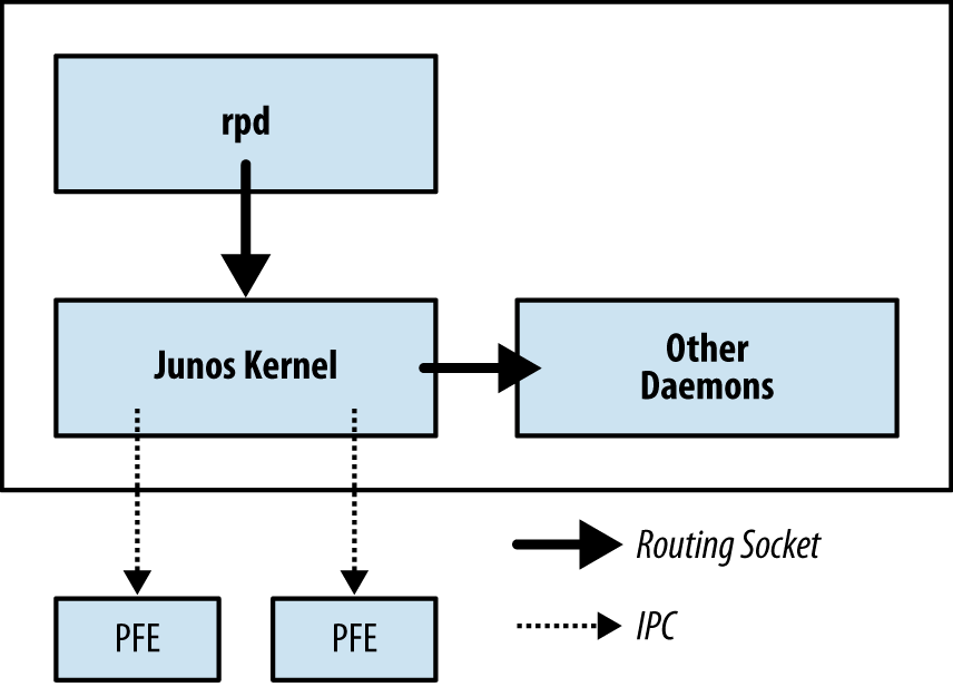 Routing socket architecture