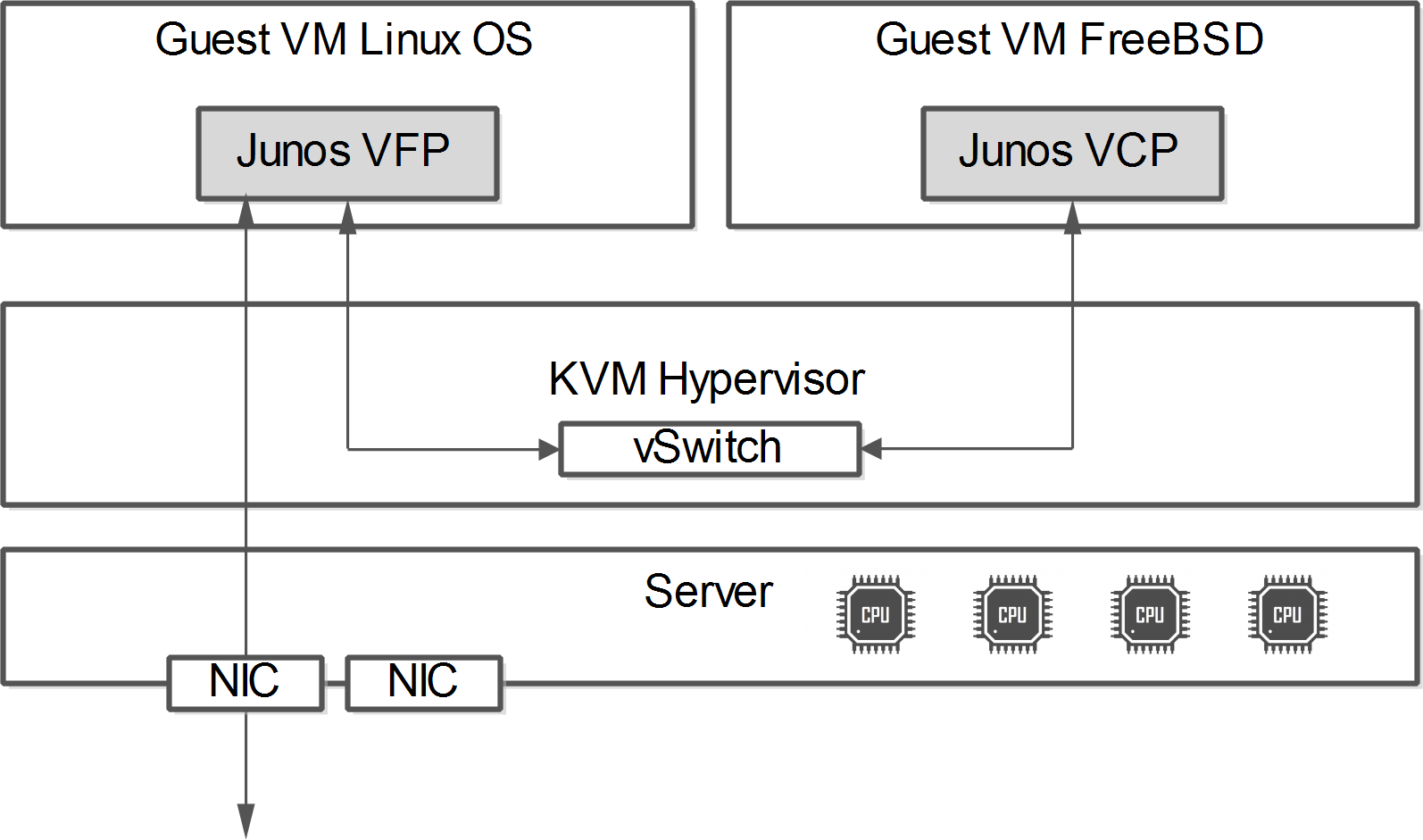The vMX basic system architecture