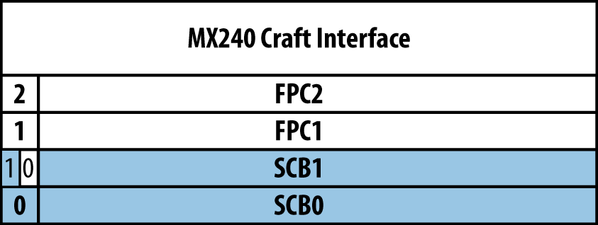Juniper MX240 interface numbering with SCB redundancy