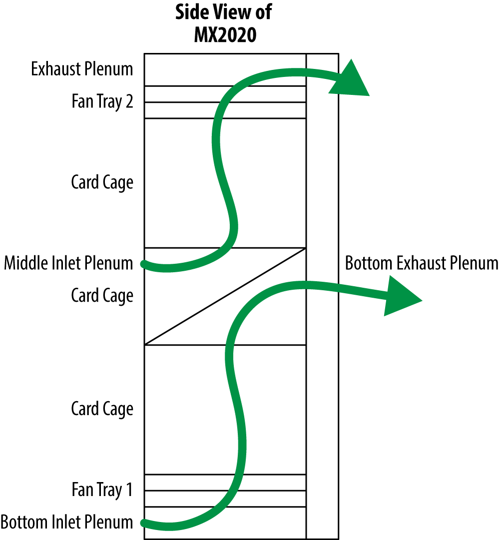 Illustration of MX2020 front-to-back air flow