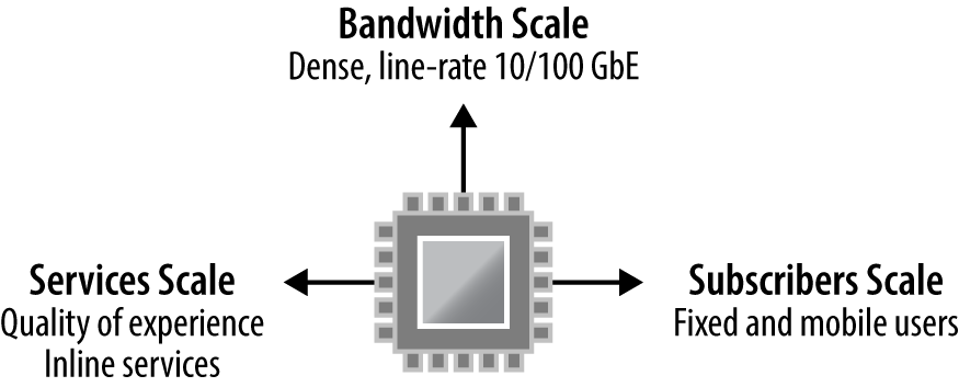 Juniper Trio scale: Services, bandwidth, and subscribers