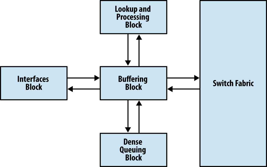 Trio functional blocks: Buffering, Lookup, Interfaces, and Dense Queuing