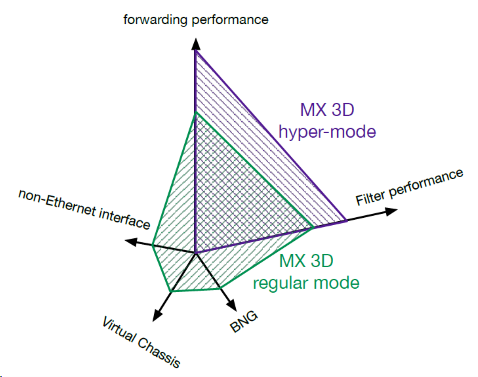 Comparison of regular mode and hypermode performance