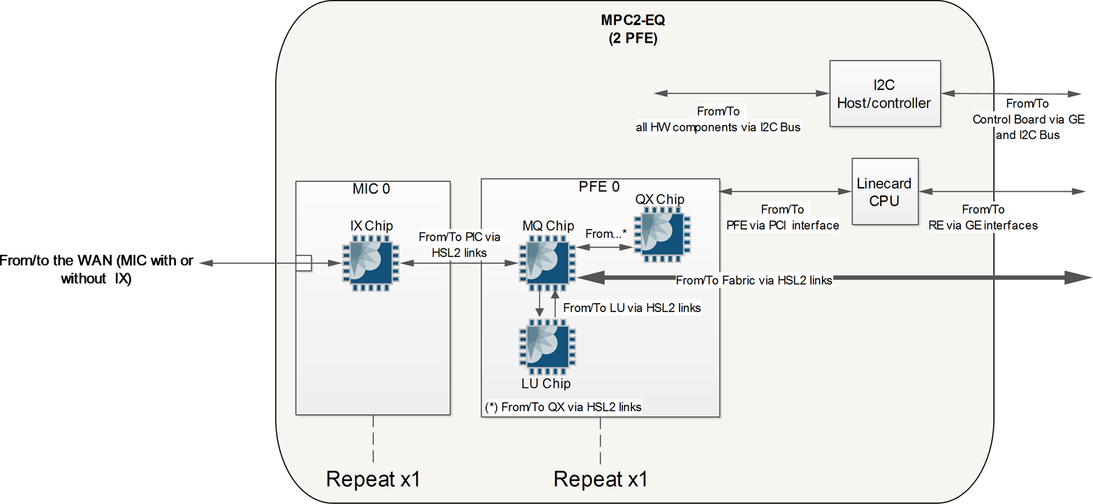 1 Juniper Mx Architecture Series 2nd Edition Book Wiring Diagram Additionally 4 Pin Cb Mic Besides Ge Mpc2
