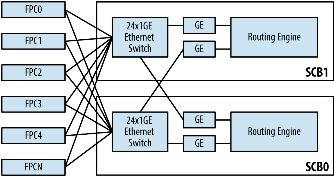 MX-SCB Ethernet switch connectivity