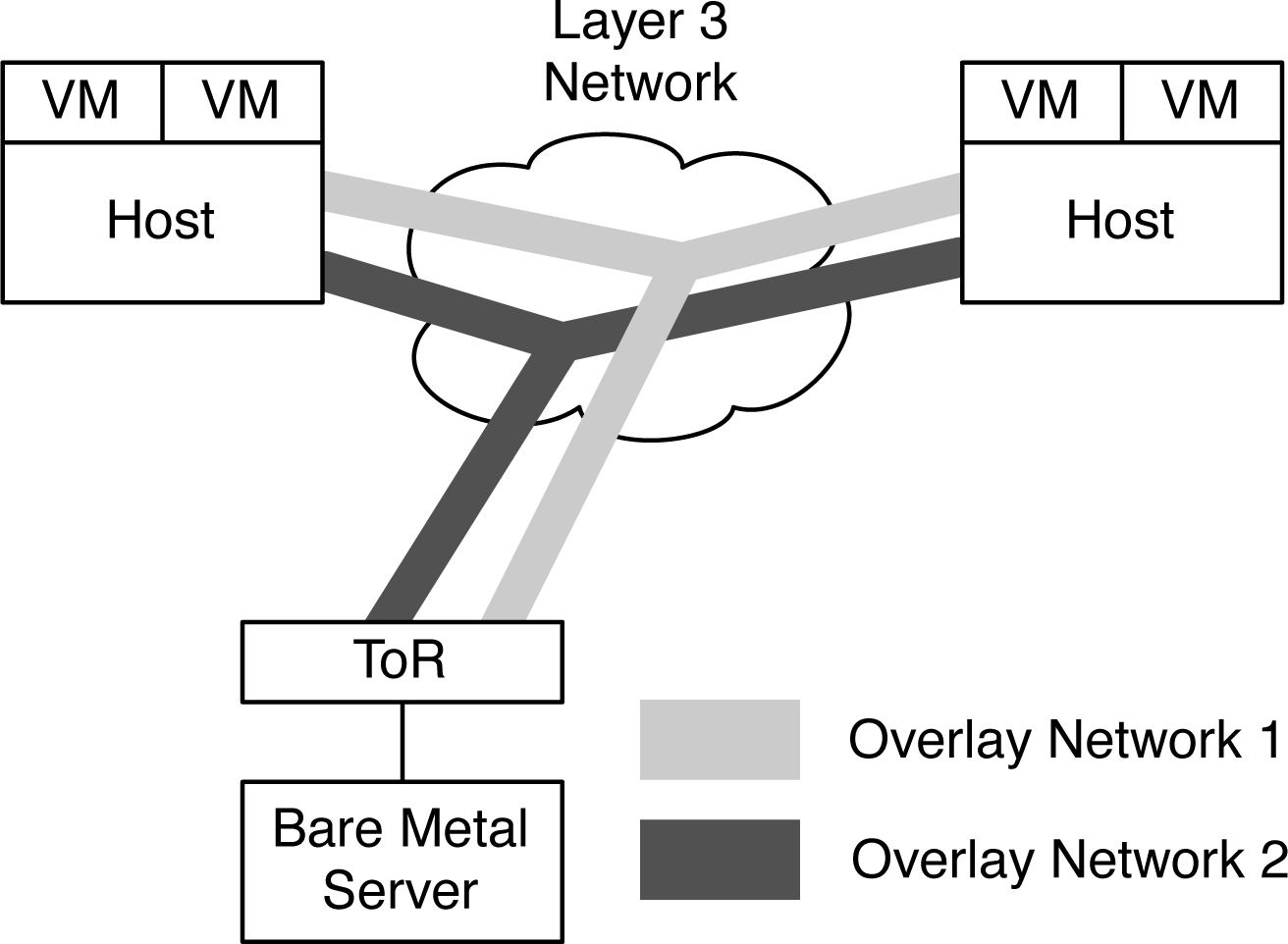 Overlay networking