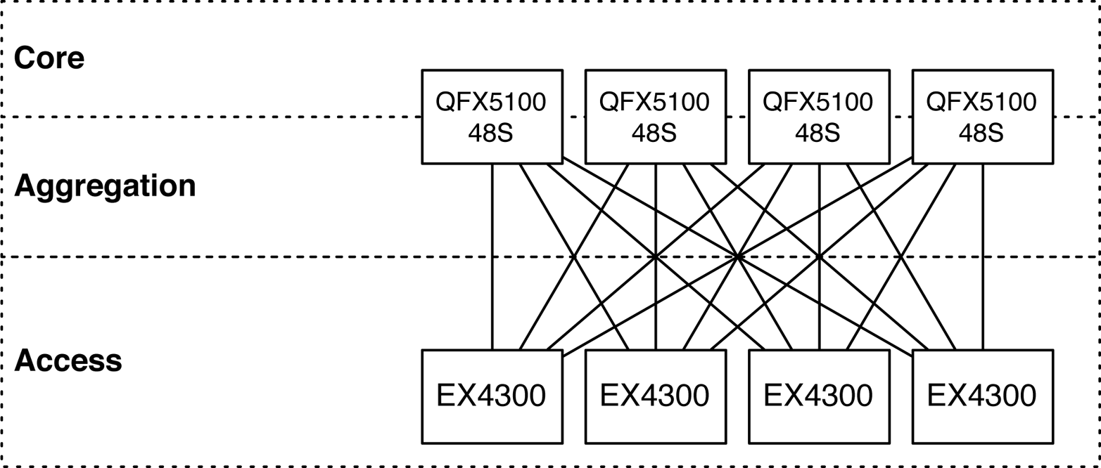 Spine and leaf topology with the Juniper QFX5100-48S and EX4300