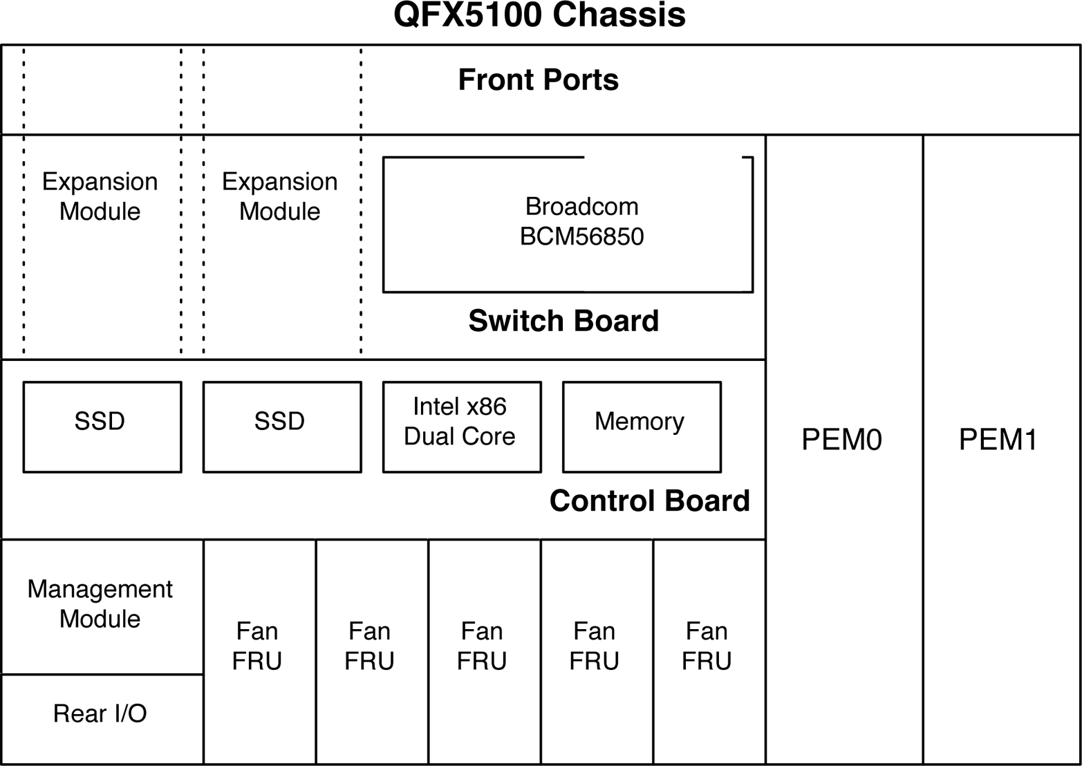 Juniper QFX5100 family hardware architecture