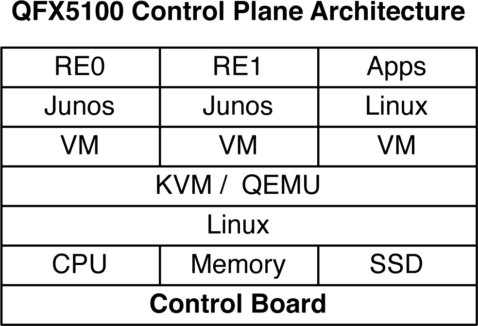The Juniper QFX5100 control plane architecture