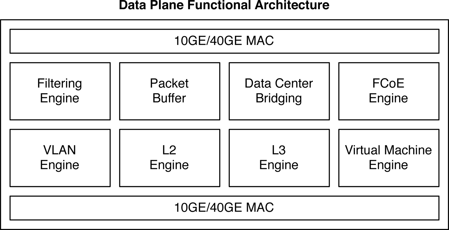 Data plane functional architecture