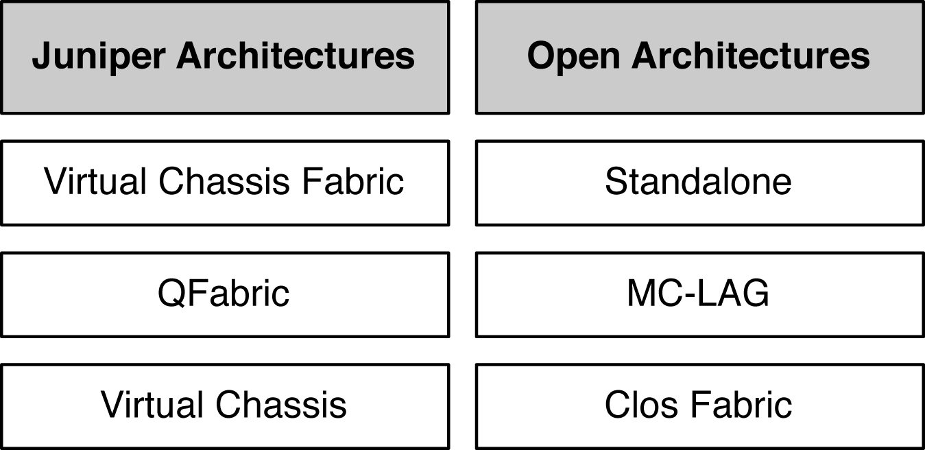 Juniper architectures and open architectures options