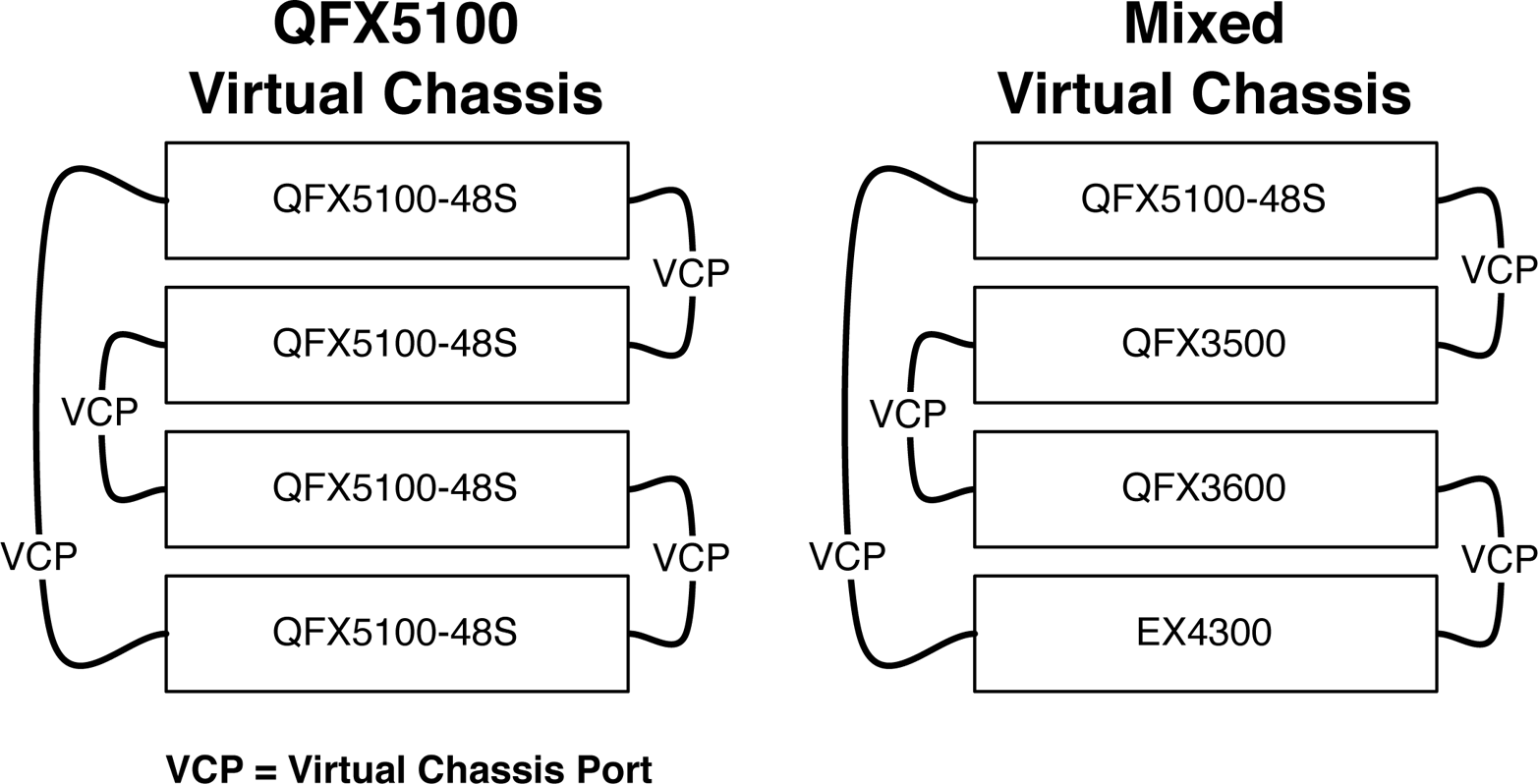 QFX5100 Virtual Chassis and mixed Virtual Chassis