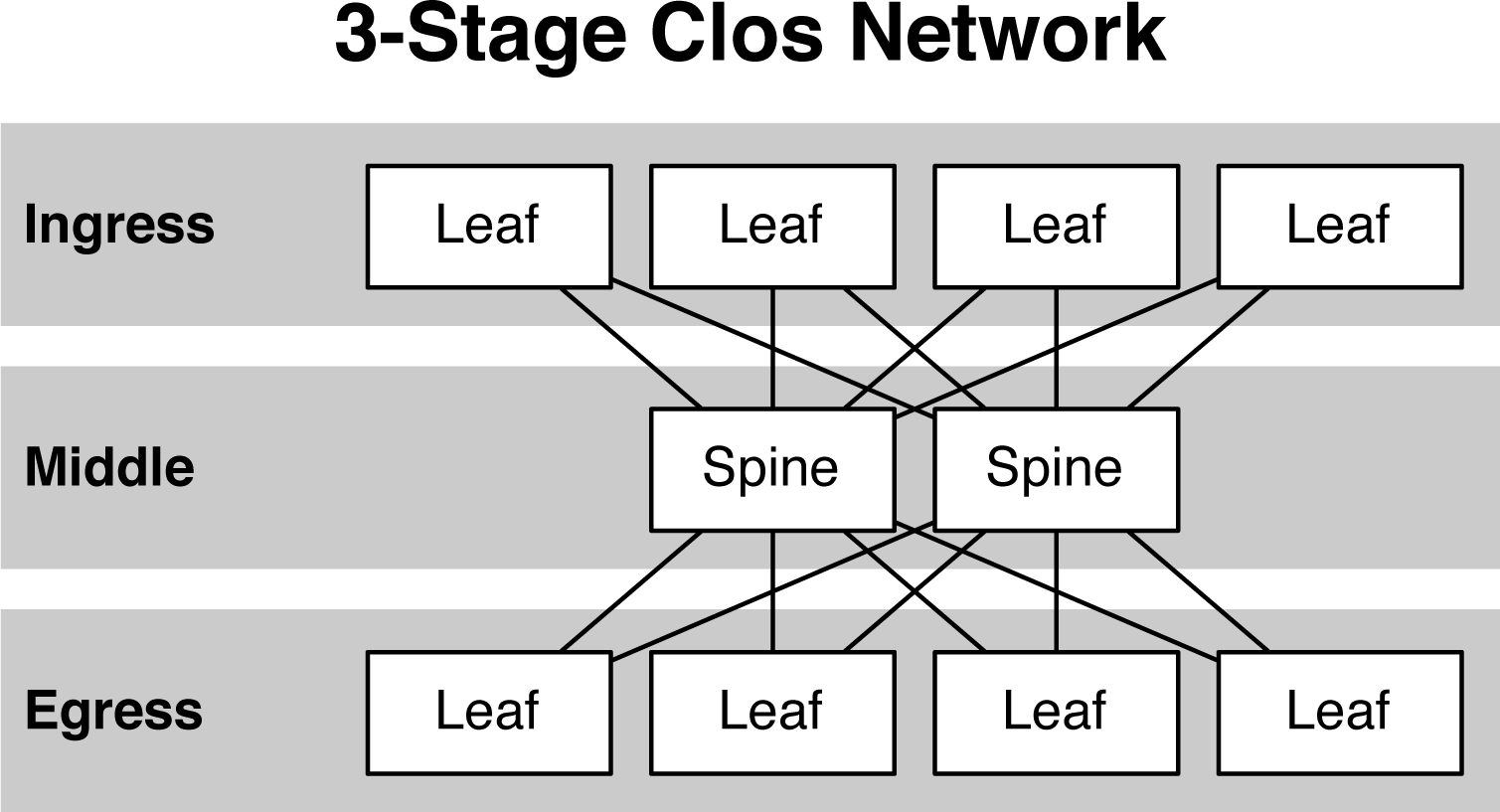 Architecture of Clos network