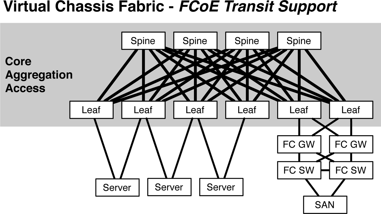 FCoE transit with VCF