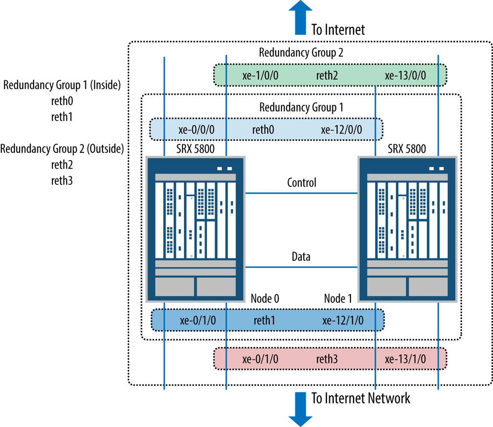 7 High Availability Juniper Srx Series Book Putting The Control System Together Spu Design Has Now Been Active Cluster
