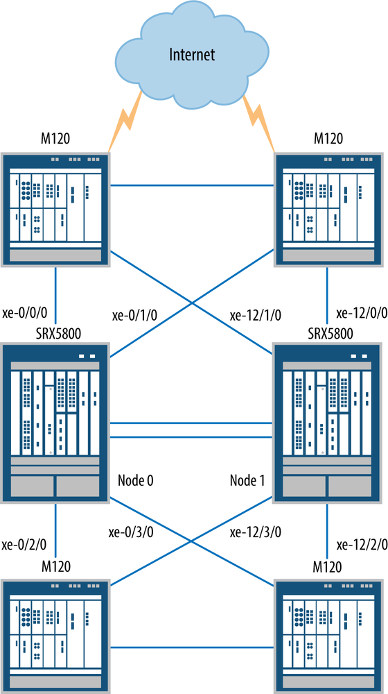 7  High Availability - Juniper SRX Series [Book]