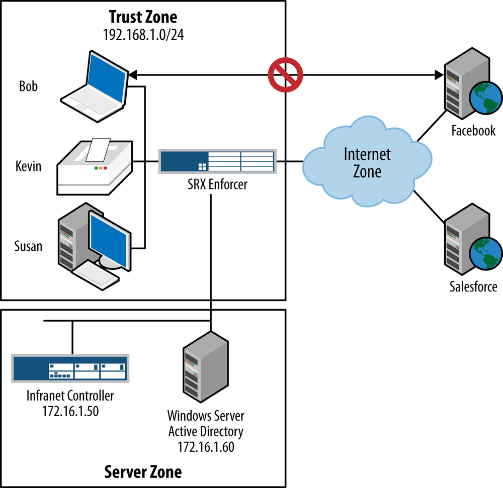 Sample deployment network diagram