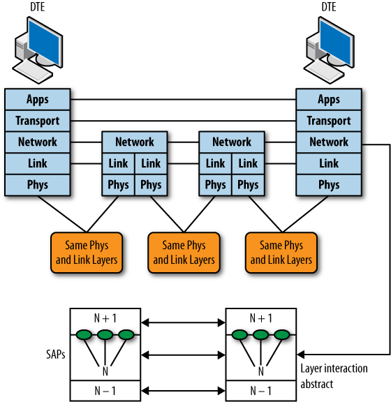 1  lan and internetworking overview