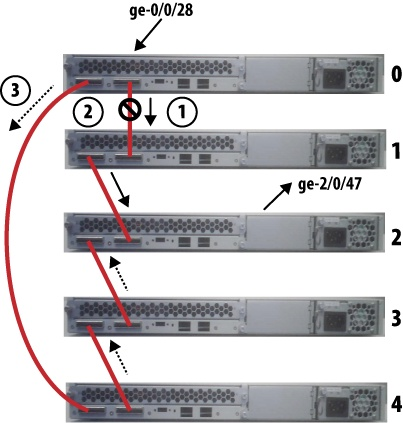 4  EX Virtual Chassis - JUNOS Enterprise Switching [Book]