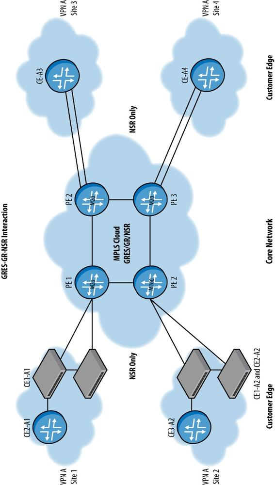 Network design based on high availability tools