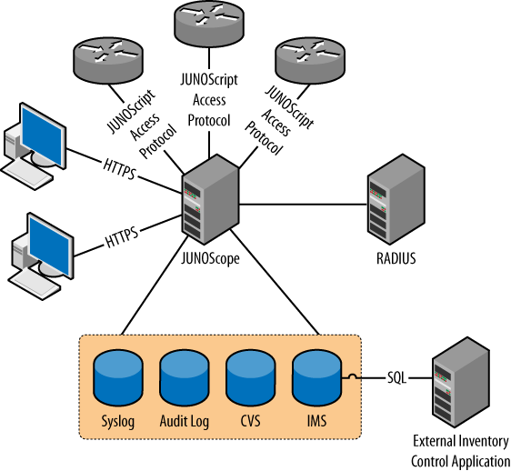 JUNOScope network architecture