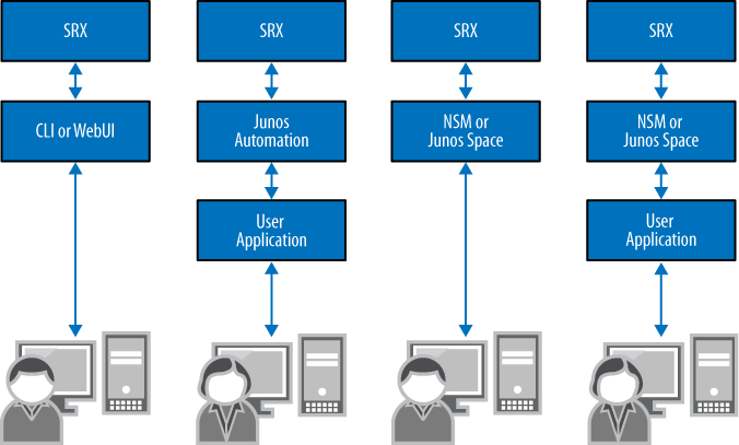 1  Introduction to the SRX - Junos Security [Book]