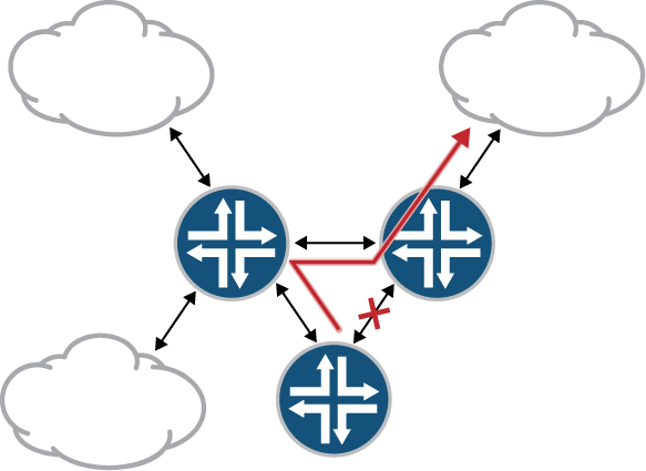 Dynamic routing convergence