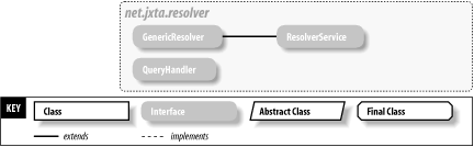 The net.jxta.resolver package