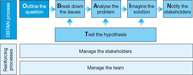 The OBTAIN problem-solving process