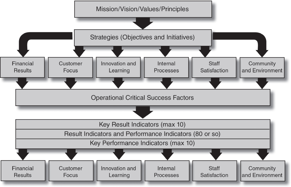 Chapter 5: Strategy and Its Relevance to Performance