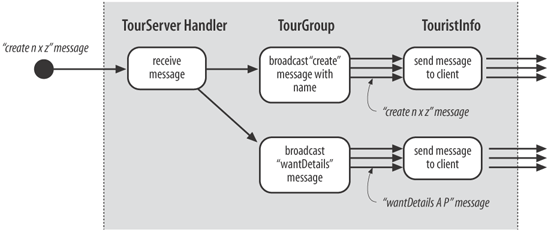 Server activities for a create message