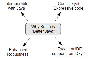 Why kotlin kotlin blueprints book kotlin is interoperable with java it is possible to write applications containing both java and kotlin code calling one from the other malvernweather Gallery