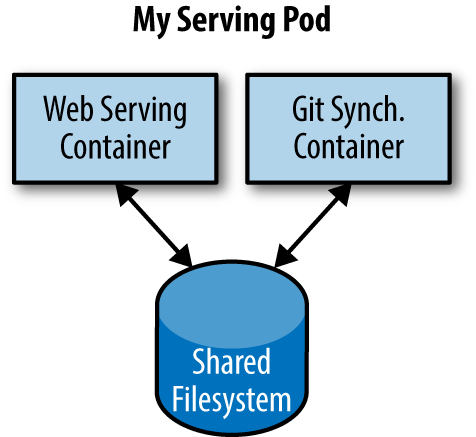 An example Pod with two containers and a shared filesystem