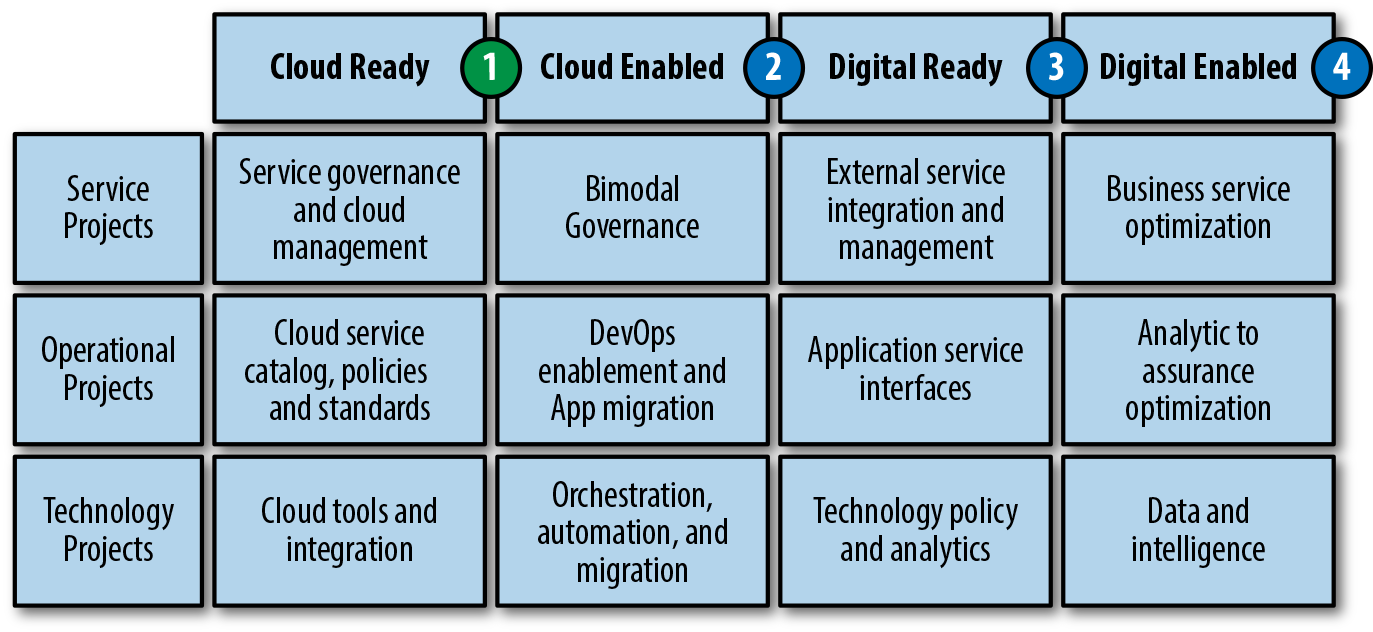 """Transformation horizons with a cloud ready initial target"""