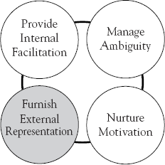 Furnishing External Representation